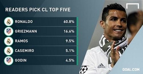 Điểm tin ngày 3105 ronaldo là cầu thủ hay nhất champions league - 1
