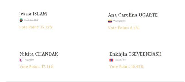Cuối cùng đỗ mỹ linh cũng xuất hiện tại top dẫn đầu bình chọn hoa hậu thế giới 2017 - 2